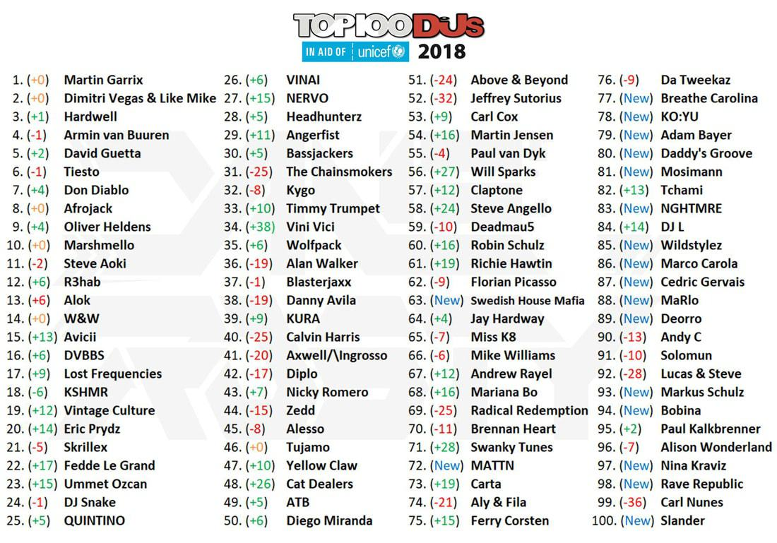 Using the DJ Mag Top 100 for inspiration when choosing a DJ name