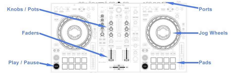 What does a DJ controller do?